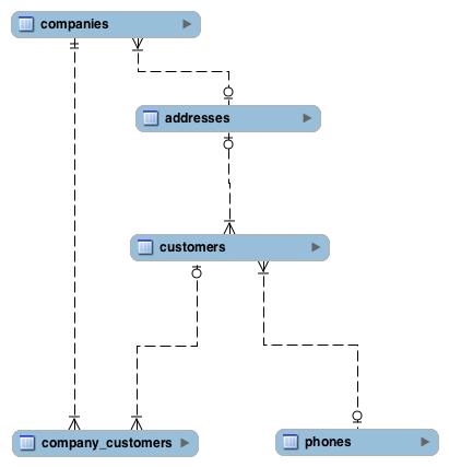 customer_model